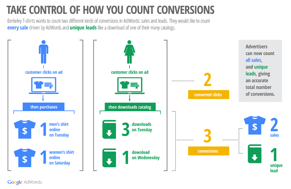 Conversions Explained