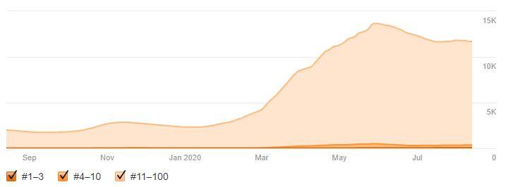 10.000 Keywords ranking